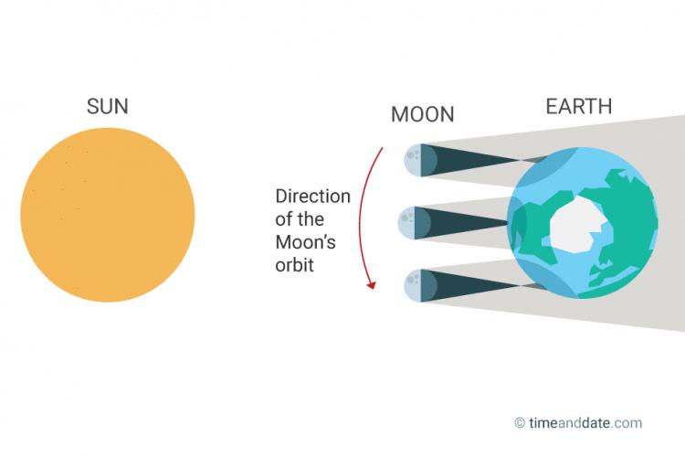 hybrid-solar-eclipse