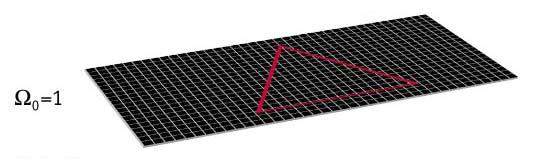 flat curvature